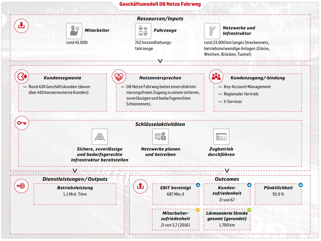 Geschäftsmodell der DB Netz AG
