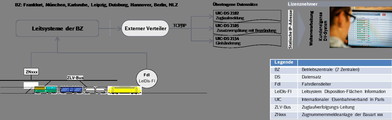 Datenfluss bei der Lizenz zur Datenabnahme