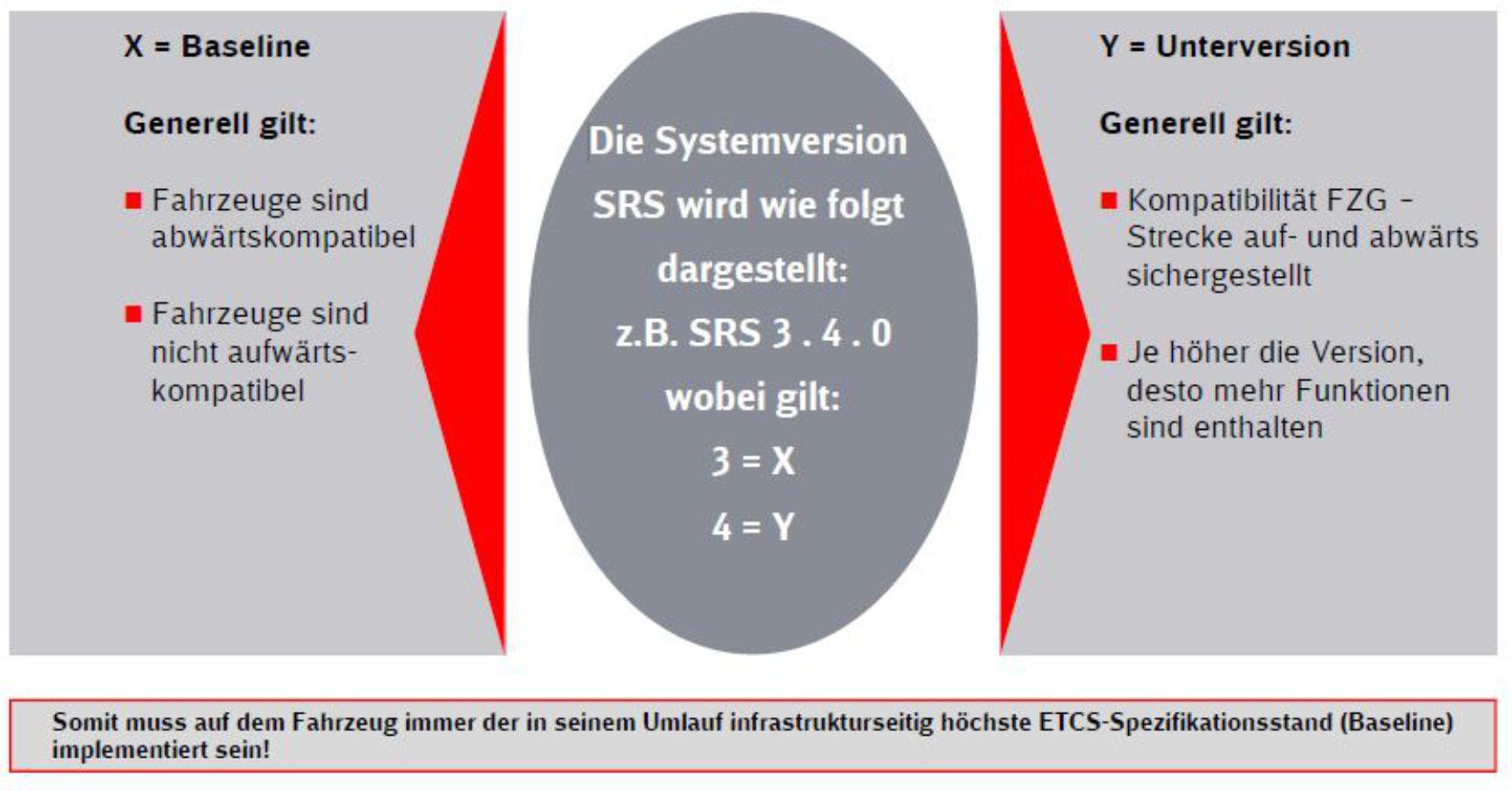 ETCS Baseline Erklärung