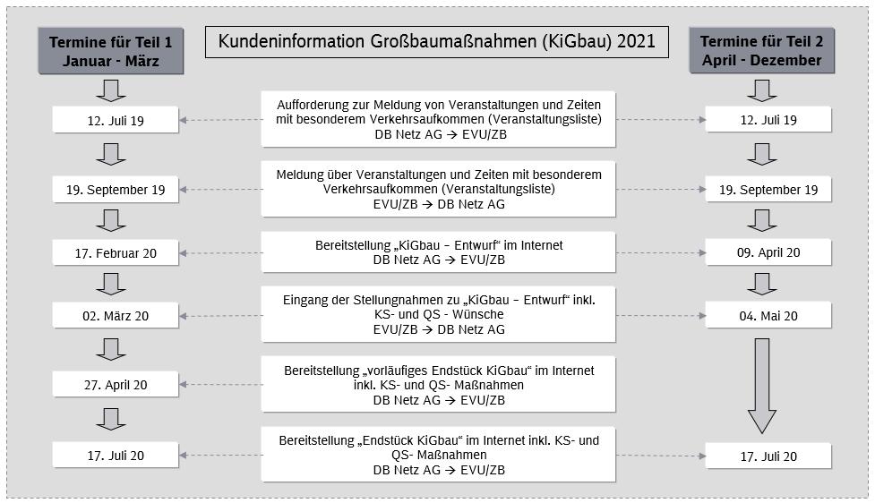 Fahrplanjahr 2019 (KiGbau)