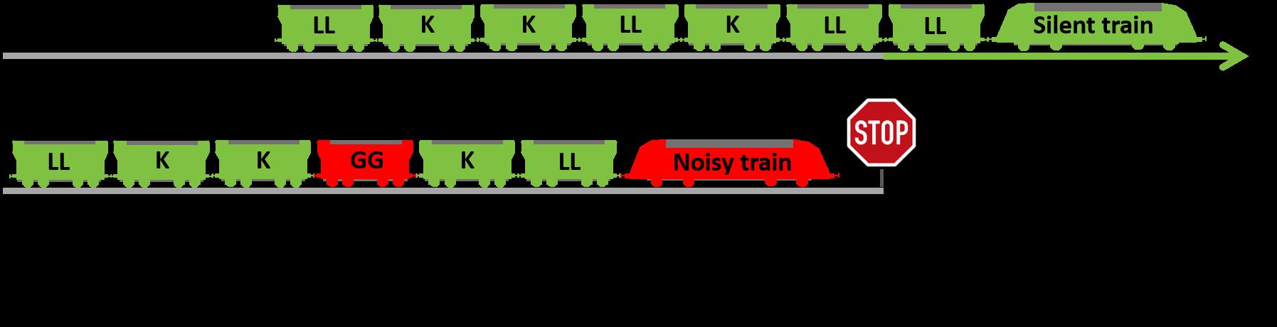Umsetzung des Fahrverbots lauter Güterzüge auf dem deutschen Schienennetz