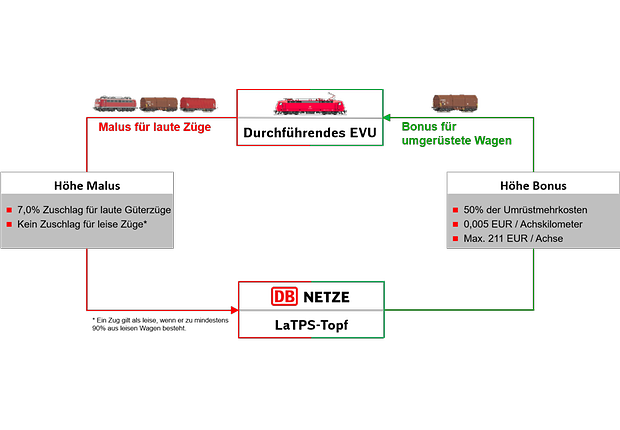 Grafik zum LaTPS 2018