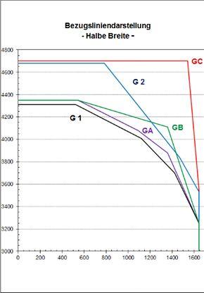 Grafik Bezugsliniendarstellung