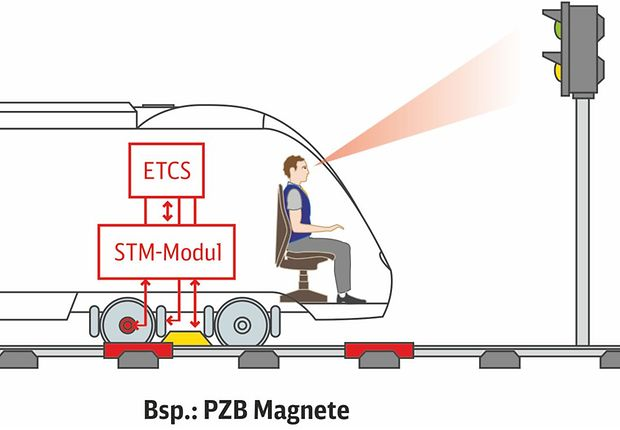 Grafik: ETCS Level 0