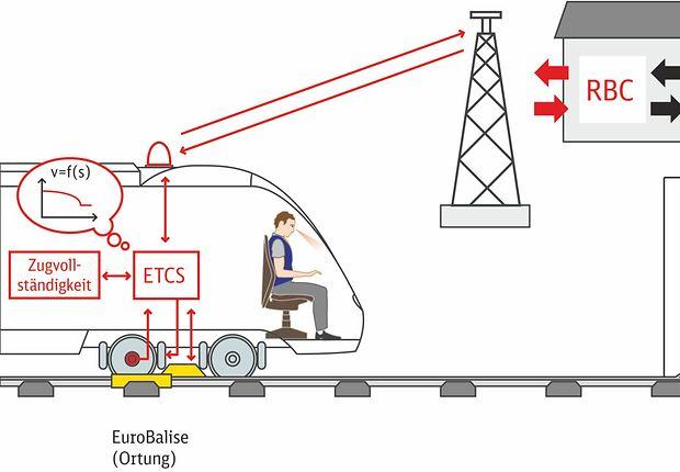 Grafik ETCS Level 3