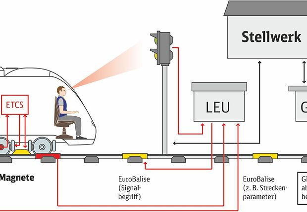 Grafik ETCS Level 1 Limited Supervision