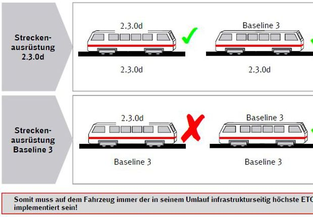 ETCS Baseline Kompatibilität