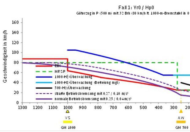 grafische Darstellung Mindestbremsvermögen Güterzug