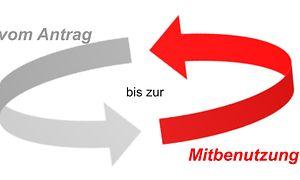 Grafik Ablaufphasen