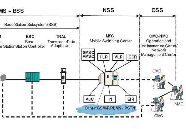 Grafik GSM-R Architektur