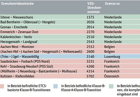 ETCS - Tabelle Klasse B Transition