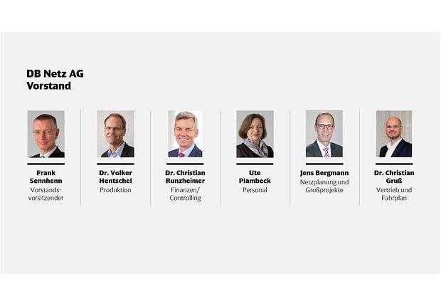 Der Vorstand der DB Netz AG